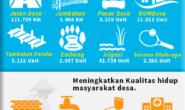 Ini Daftar Keberhasilan Program Dana Desa di Seluruh Indonesia