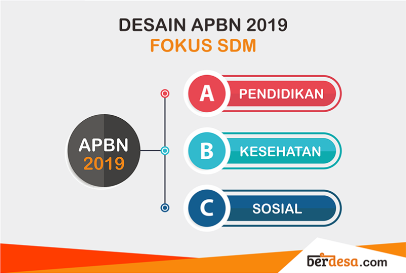 Desain APBN 2019 Prioritaskan Pembangunan SDM