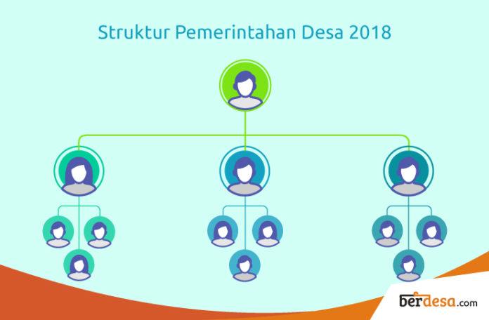 Mau Tahu Struktur Pemerintahan Desa Terbaru? Baca Artikel Ini